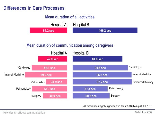 How design affects communication Sailer, June 2018 Differences in Care Processes Mean duration of all activities Hospital ...