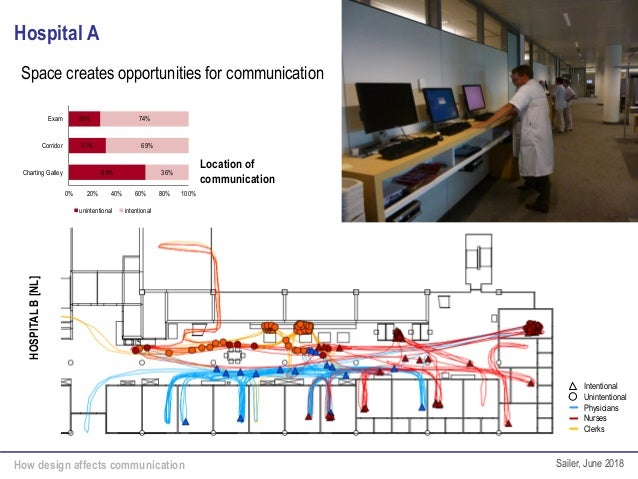 How design affects communication Sailer, June 2018 Hospital A Space creates opportunities for communication HOSPITALB[NL] ...