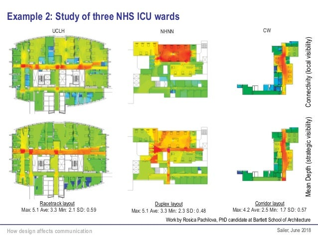 How design affects communication Sailer, June 2018 Example 2: Study of three NHS ICU wards UCLH NHNN CW Racetrack layout M...