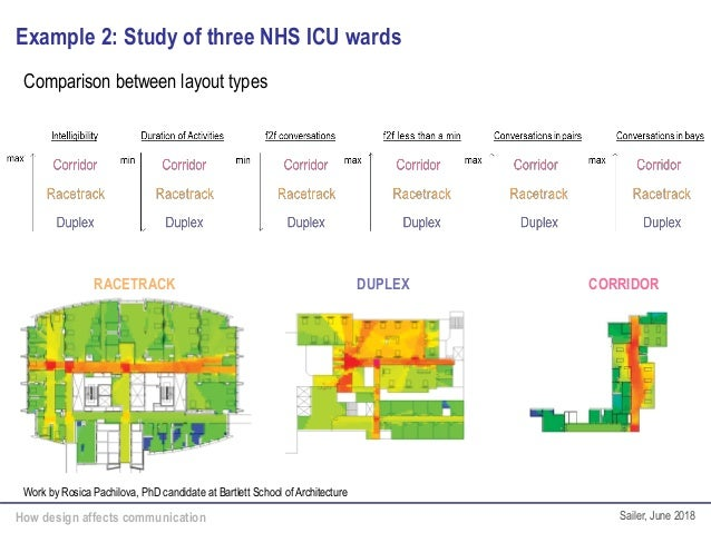 How design affects communication Sailer, June 2018 Example 2: Study of three NHS ICU wards Work by Rosica Pachilova, PhD c...