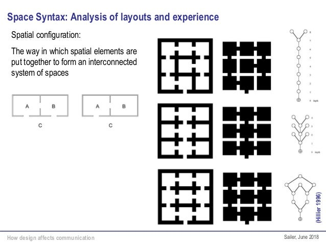How design affects communication Sailer, June 2018 Space Syntax: Analysis of layouts and experience Spatial configuration:...