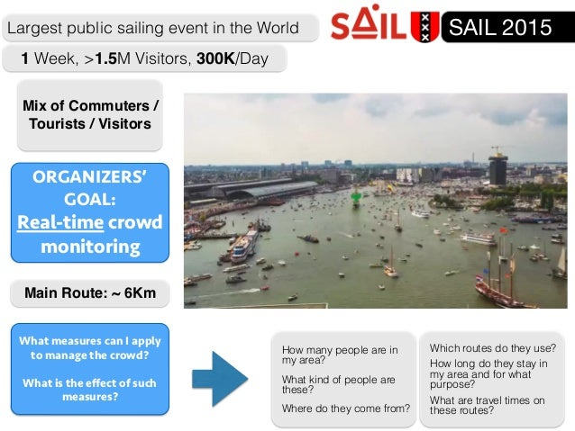 SAIL 2015 1 Week, >1.5M Visitors, 300K/Day Largest public sailing event in the World Mix of Commuters / Tourists / Visitor...