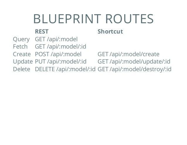 Sailsjs intro blueprint routes rest shortcut query get apimodel malvernweather Choice Image