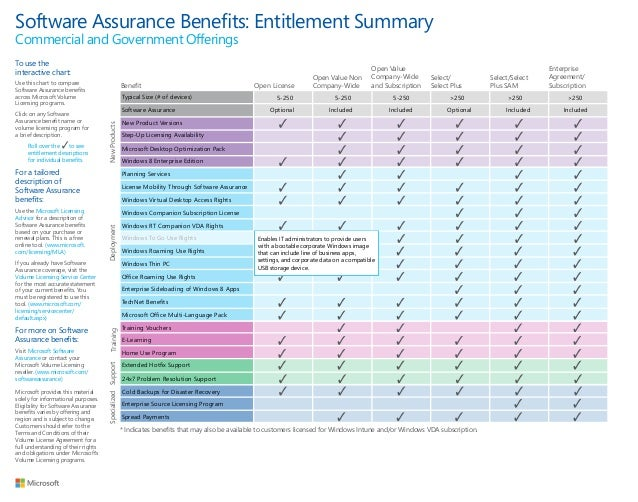 Software Assurance Benefits: Entitlement SummaryCommercial and Government OfferingsTo use the                             ...