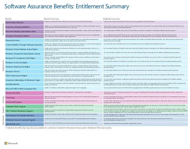 microsoft software assurance benefits pdf