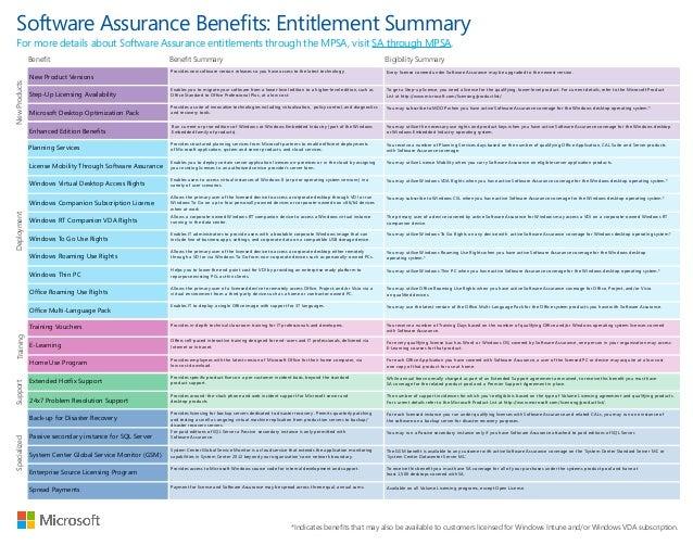 Microsoft Software Assurance Interactive Benefits Chart