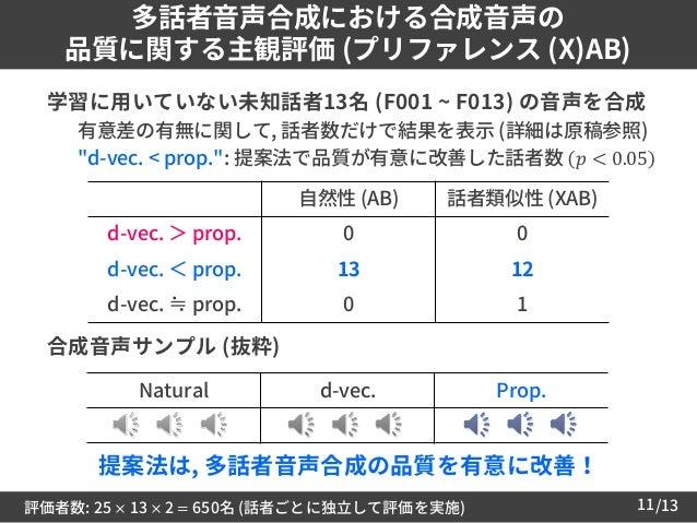 /1311 多話者音声合成における合成音声の 品質に関する主観評価 (プリファレンス (X)AB)  学習に用いていない未知話者13名 (F001 ~ F013) の音声を合成 – 有意差の有無に関して, 話者数だけで結果を表示 (詳細は原稿...