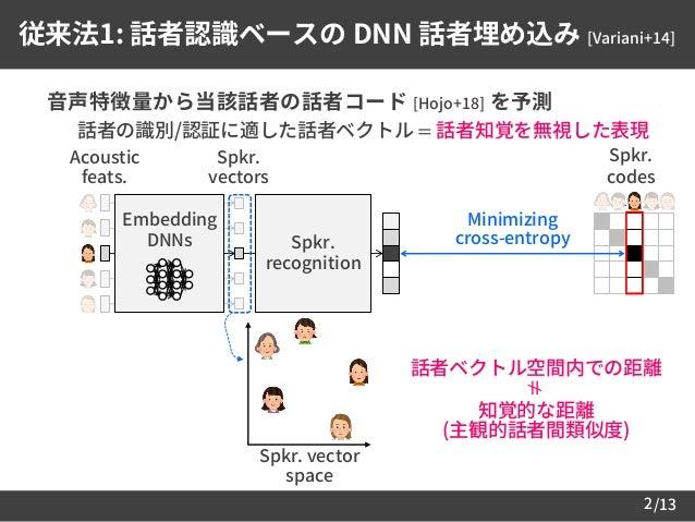 /132 従来法1: 話者認識ベースの DNN 話者埋め込み [Variani+14]  音声特徴量から当該話者の話者コード [Hojo+18] を予測 – 話者の識別/認証に適した話者ベクトル = 話者知覚を無視した表現 Minimizin...
