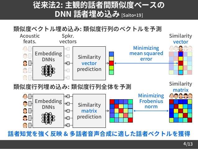 /134 従来法2: 主観的話者間類似度ベースの DNN 話者埋め込み [Saito+19]  類似度ベクトル埋め込み: 類似度行列のベクトルを予測  類似度行列埋め込み: 類似度行列全体を予測 Acoustic feats. Spkr. ...