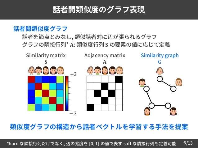 /136 話者間類似度のグラフ表現  話者間類似度グラフ – 話者を節点とみなし, 類似話者対に辺が張られるグラフ – グラフの隣接行列* 𝐀: 類似度行列 𝐒 の要素の値に応じて定義 *hard な隣接行列だけでなく, 辺の尤度を [0, ...