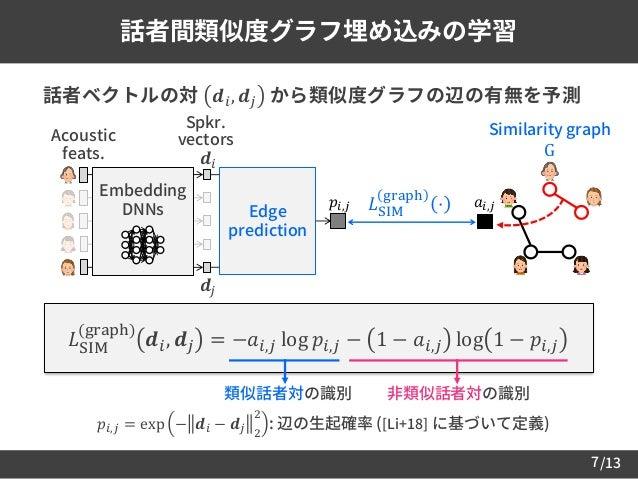 /137 話者間類似度グラフ埋め込みの学習  話者ベクトルの対 𝒅𝑖, 𝒅𝑗 から類似度グラフの辺の有無を予測 𝐿SIM (graph) 𝒅𝑖, 𝒅𝑗 = −𝑎𝑖,𝑗 log 𝑝𝑖,𝑗 − 1 − 𝑎𝑖,𝑗 log 1 − 𝑝𝑖,𝑗 𝑝𝑖,𝑗...