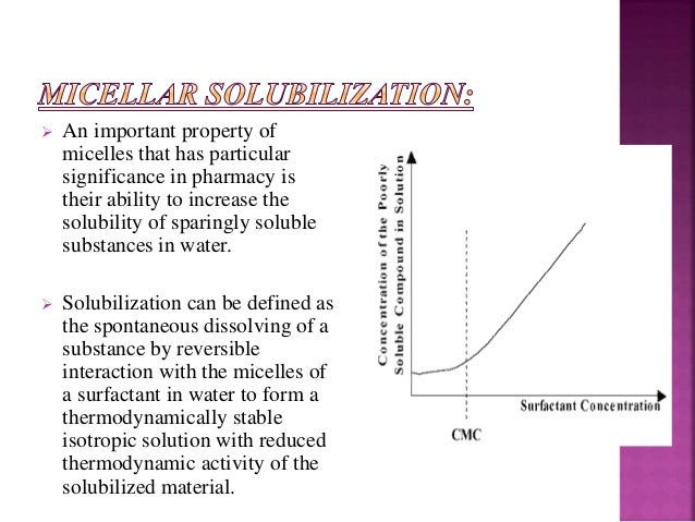 Solubilization by surfactants ppt to pdf