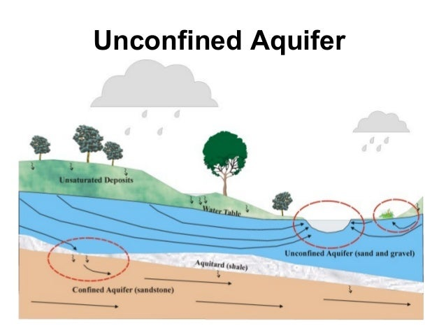 the three categories of the aquifer and aquifer system The floridan aquifer system the upper floridan aquifer is thick and can be differentiated into three distinct zones, namely the uppermost permeable zone.