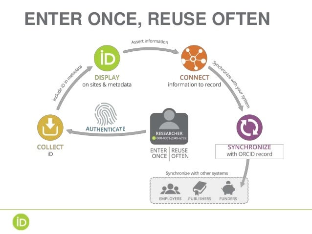 Afbeeldingsresultaat voor orcid enter once reuse often