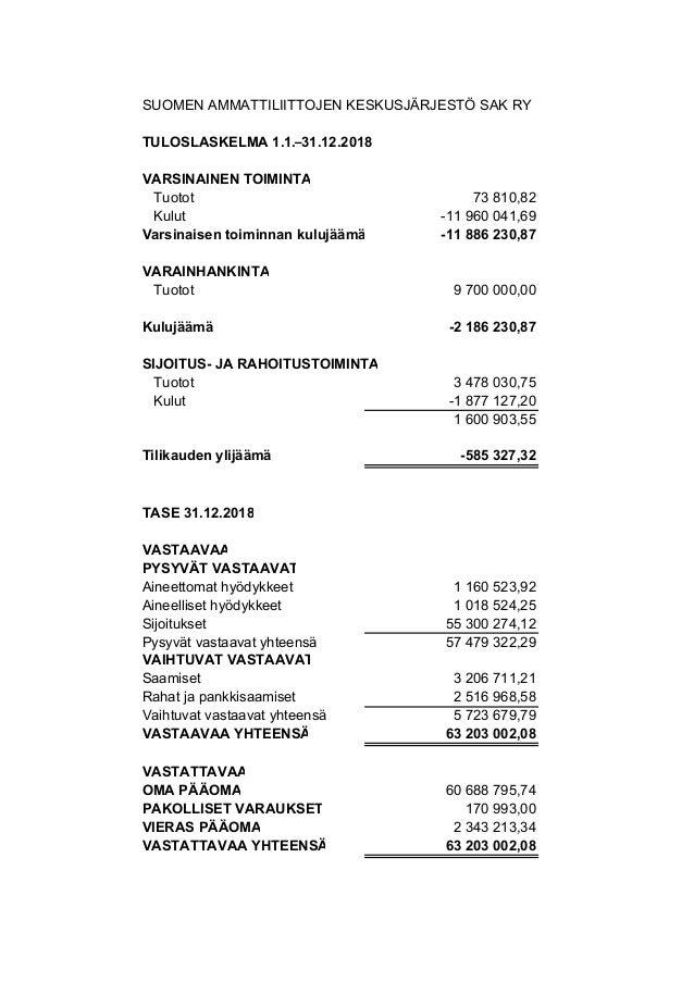 SUOMEN AMMATTILIITTOJEN KESKUSJÄRJESTÖ SAK RY TULOSLASKELMA 1.1.–31.12.2018 VARSINAINEN TOIMINTA Tuotot 73 810,82 Kulut -1...