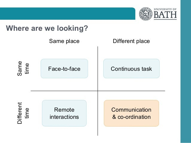 Same place  Different place  Same time  Face-to-face  Continuous task  Different time  Where are we looking?  Remote inter...
