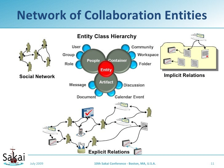 Network of Collaboration Entities                  Entity Class Hierarchy     Social Network                              ...