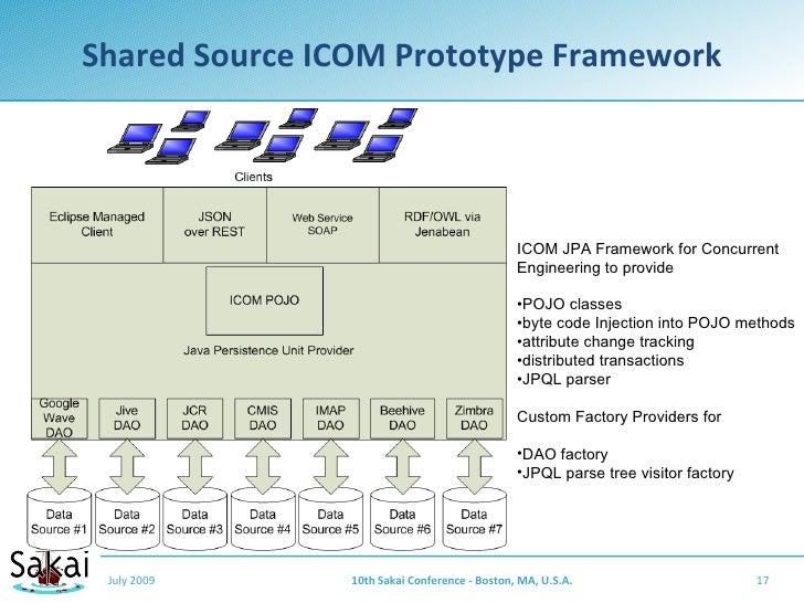 Shared Source ICOM Prototype Framework                                                    ICOM JPA Framework for Concurren...