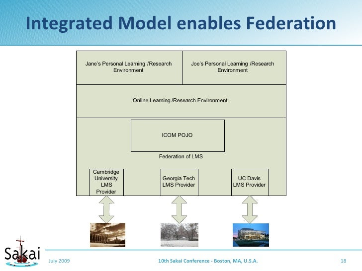 Integrated Model enables Federation               Jane's Personal Learning /Research       Joe's Personal Learning /Resear...