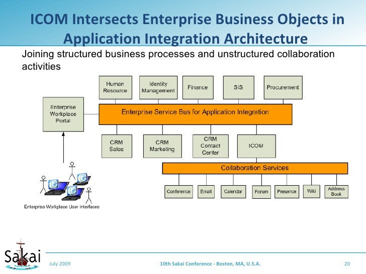 ICOM Intersects Enterprise Business Objects in      Application Integration Architecture Joining structured business proce...