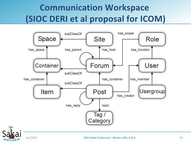 Communication Workspace (SIOC DERI et al proposal for ICOM)     July 2009     10th Sakai Conference - Boston, MA, U.S.A.  ...
