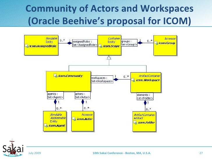 Community of Actors and Workspaces (Oracle Beehive's proposal for ICOM)     July 2009     10th Sakai Conference - Boston, ...