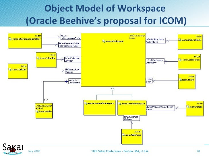 Object Model of Workspace (Oracle Beehive's proposal for ICOM)     July 2009     10th Sakai Conference - Boston, MA, U.S.A...