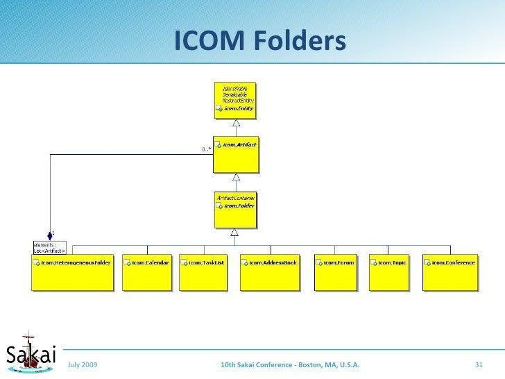 ICOM Folders     July 2009      10th Sakai Conference - Boston, MA, U.S.A.   31