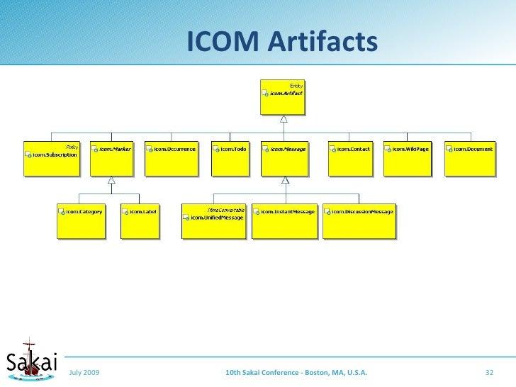 ICOM Artifacts     July 2009     10th Sakai Conference - Boston, MA, U.S.A.   32