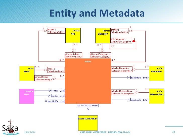 Entity and Metadata     July 2009         10th Sakai Conference - Boston, MA, U.S.A.   33