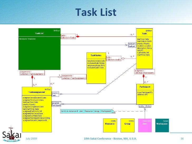 Task List     July 2009    10th Sakai Conference - Boston, MA, U.S.A.   36