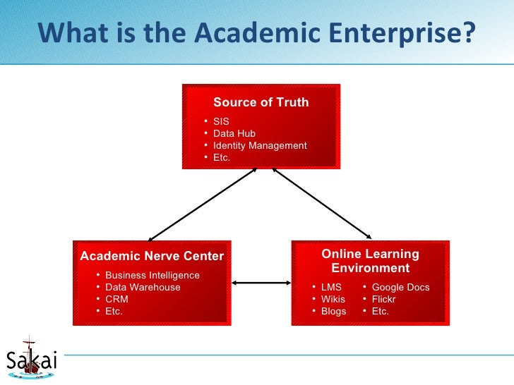 What is the Academic Enterprise?                                       Source of Truth                                  • ...