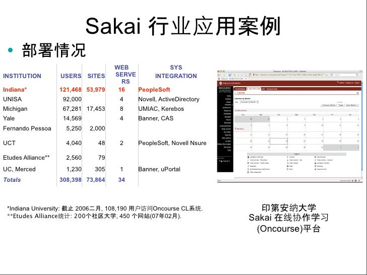 the sakai project essay Choose from, such as, essay, multiple choice, short answer, matching, survey, t/f, and copying from a question  navigate to tests & quizzes in your course/project .
