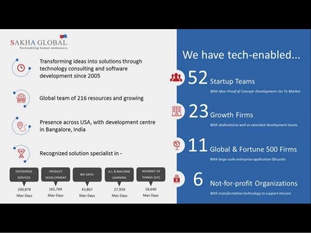 Sakha Global - Corporate Profile Slide 2