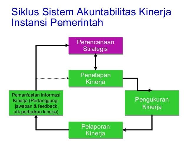 Sakip Sistem Akuntabilitas Kinerja Instansi Pemerintah