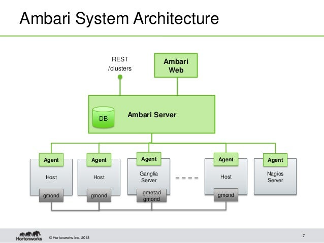 Managing your Hadoop Clusters with Apache Ambari