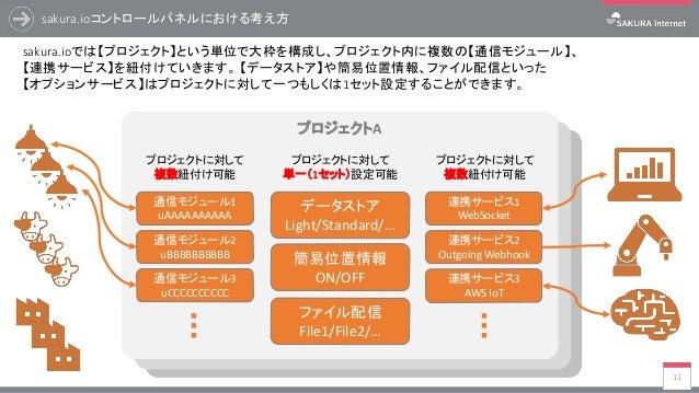プロジェクトC プロジェクトB sakura.ioコントロールパネルにおける考え方 11 sakura.ioでは【プロジェクト】という単位で大枠を構成し、プロジェクト内に複数の【通信モジュール】、 【連携サービス】を紐付けていきます。 【データ...