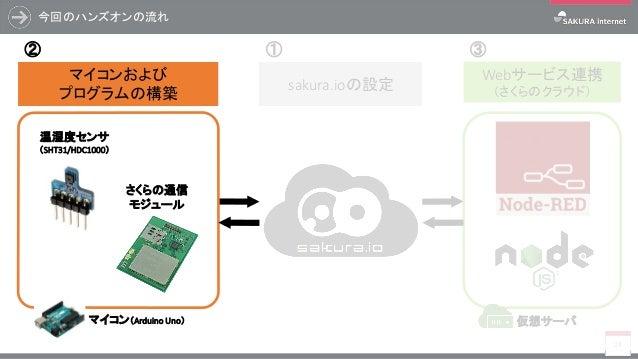 今回のハンズオンの流れ 24 マイコンおよび プログラムの構築 Webサービス連携 (さくらのクラウド) マイコン(Arduino Uno) 温湿度センサ (SHT31/HDC1000) さくらの通信 モジュール sakura.ioの設定 仮想...