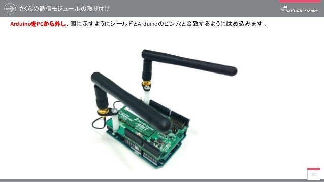 さくらの通信モジュールの取り付け 31 ArduinoをPCから外し、図に示すようにシールドとArduinoのピン穴と合致するようにはめ込みます。