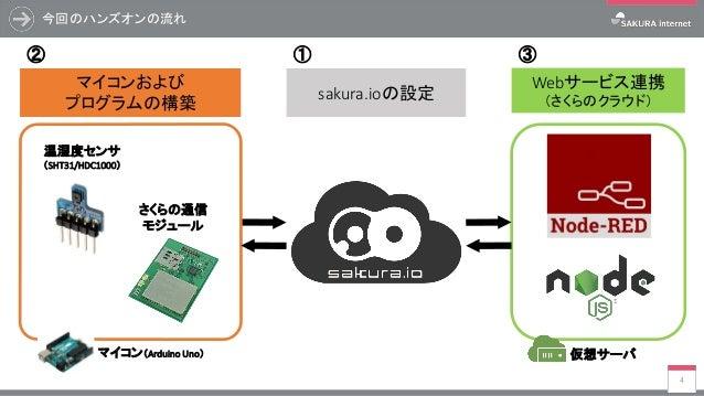 今回のハンズオンの流れ 4 マイコンおよび プログラムの構築 Webサービス連携 (さくらのクラウド) マイコン(Arduino Uno) 温湿度センサ (SHT31/HDC1000) さくらの通信 モジュール sakura.ioの設定 仮想サ...