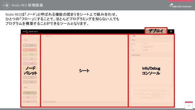 ノード パレット シート Info/Debug コンソール デプロイ Node-RED 初期画面 62 Node-REDは「ノード」と呼ばれる機能の固まりをシート上で組み合わせ、 ひとつの「フロー」にすることで、ほとんどプログラミングを知らない...
