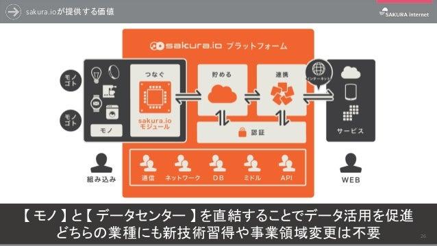 sakura.ioが提供する価値 【 モノ 】 と 【 データセンター 】 を直結することでデータ活用を促進 どちらの業種にも新技術習得や事業領域変更は不要 26