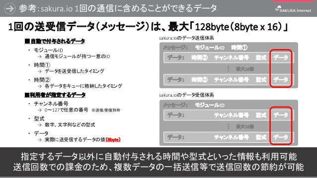参考:sakura.io 1回の通信に含めることができるデータ 44 1回の送受信データ(メッセージ)は、最大「128byte(8byte x 16)」 sakura.ioのデータ送信体系 ■自動で付与されるデータ ・ モジュールID → 通信...