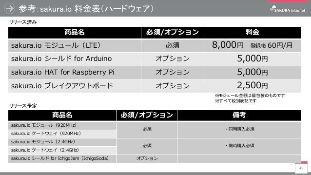 参考:sakura.io 料金表(ハードウェア) 45 商品名 必須/オプション 料金 sakura.io モジュール(LTE) 必須 8,000円 登録後 60円/月 sakura.io シールド for Arduino オプション 5,00...