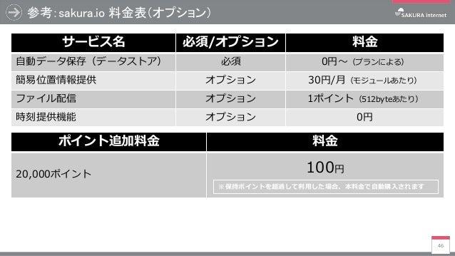 参考:sakura.io 料金表(オプション) 46 サービス名 必須/オプション 料金 自動データ保存(データストア) 必須 0円~(プランによる) 簡易位置情報提供 オプション 30円/月(モジュールあたり) ファイル配信 オプション 1ポ...