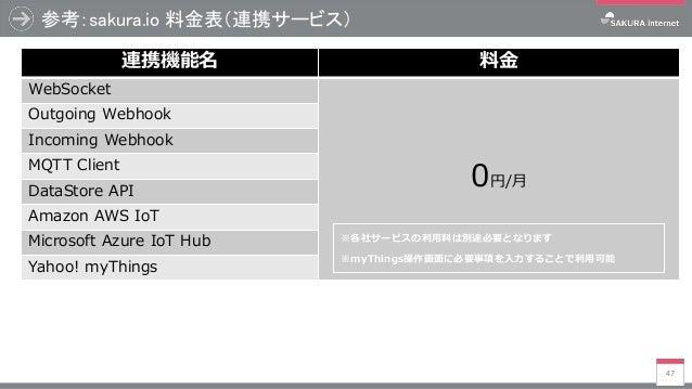 参考:sakura.io 料金表(連携サービス) 47 連携機能名 料金 WebSocket 0円/月 Outgoing Webhook Incoming Webhook MQTT Client DataStore API Amazon AWS...