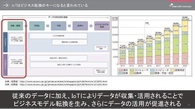 IoTはビジネス転換のキーになると言われている 出典:総務省 http://www.soumu.go.jp/johotsusintokei/whitepaper/ja/h28/html/nc123200.html 従来のデータに加え、IoTによ...