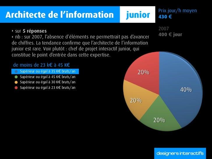 Prix jour/h moyen Architecte de l'information                              junior         430 €   ‣ sur 5 réponses        ...