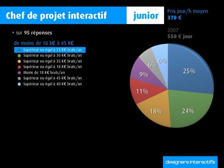 Prix jour/h moyen Chef de projet interactif                    junior   370 €   ‣   sur 95 réponses                       ...