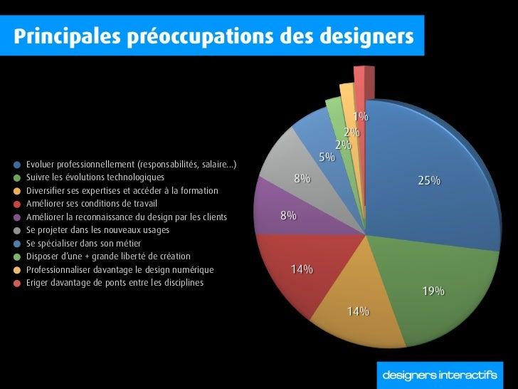 Salaires 2008 du design numérique en France Slide 3